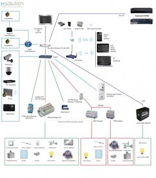 Xsolution Xhome EIB / KNX / LCN Visualisierung xhome-uebersicht